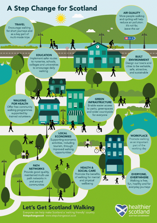 Infographic National Walking Strategy